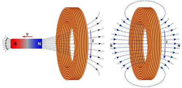O afastamento do norte magnético faz com que a bobina produza um sul magnético.