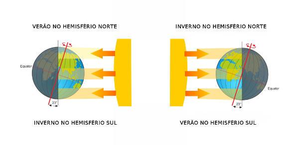 O solstício de inverno e de verão representa a maior incidência de raios solares em um dos hemisférios.
