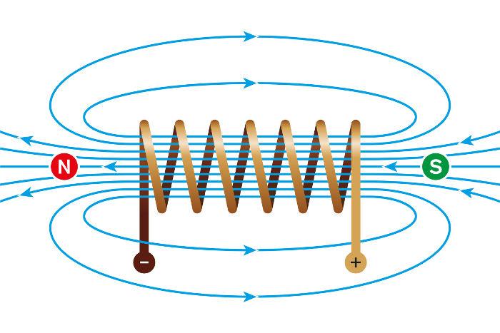 Nas bobinas, o campo magnético concentra-se em seu interior, como mostra a figura.