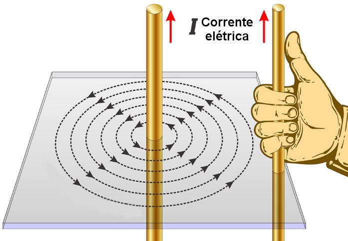 A direção do campo magnético do fio é determinada pela mão direita, como mostra a figura.