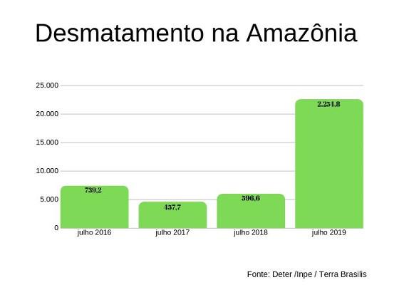 Gráfico de desmatamento na Amazônia durante os meses de julho entre 2016 e 2019. Fonte: Inpe