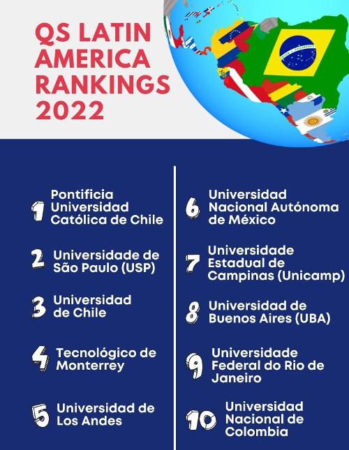 Melhores universidades América latina